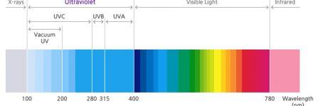fusion-optix-classification-of-uv-spectrum