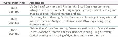 typical-uv-applications